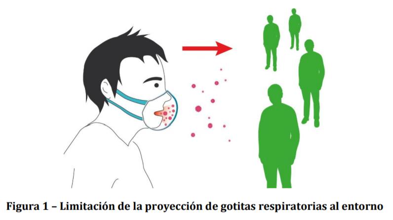 Limitación de la proyección de gotitas respiratorias al entorno