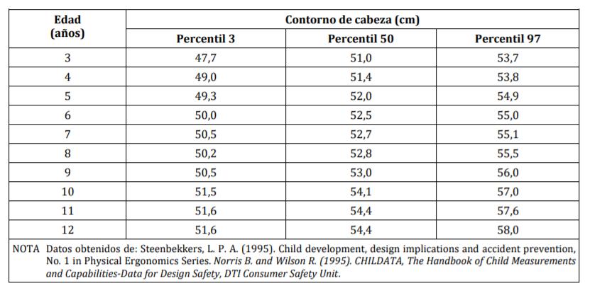 Percentiles mascarillas reutilizables